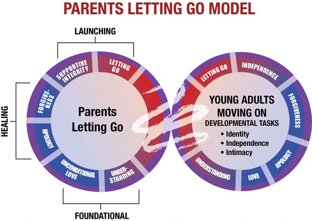 Parents Letting Go